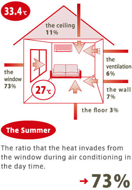 The ratio that the heat invades from the window during air conditioning in the day time →73%