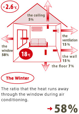 The ratio that the heat runs away through the window during air conditioning →58%